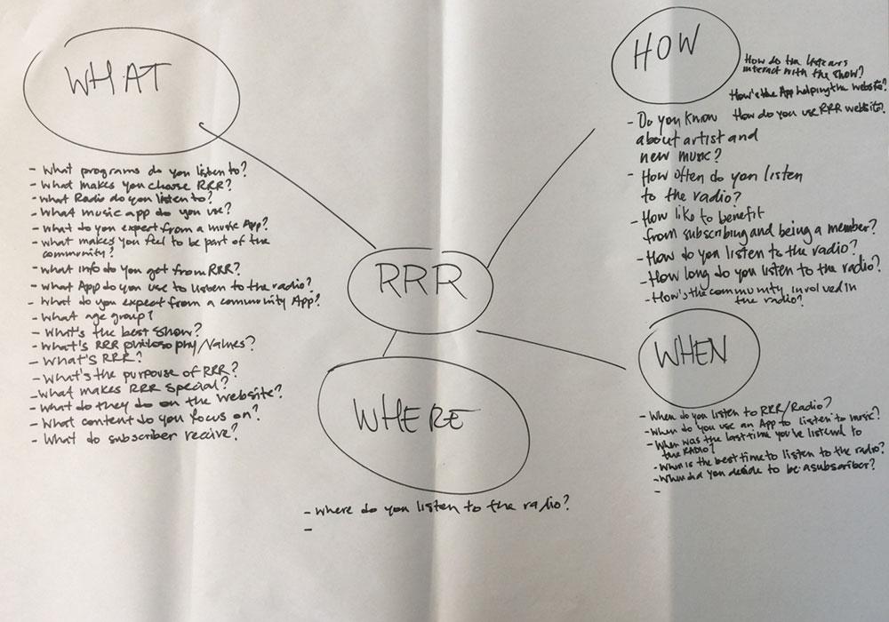 RRR Topic Map